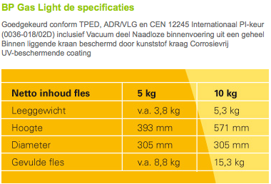 BP Gas Specificaties